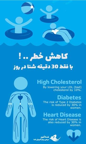 فواید شنا برای سیستم قلب و عروق | شناآموز