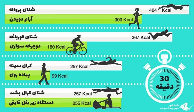 فواید شنا برای چربی سوزی و کاهش وزن | شناآموز